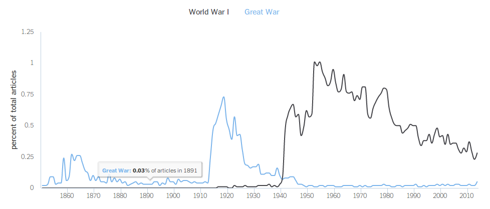 Source: http://chronicle.nytlabs.com/?keyword=Great%20War.World%20War%20I
