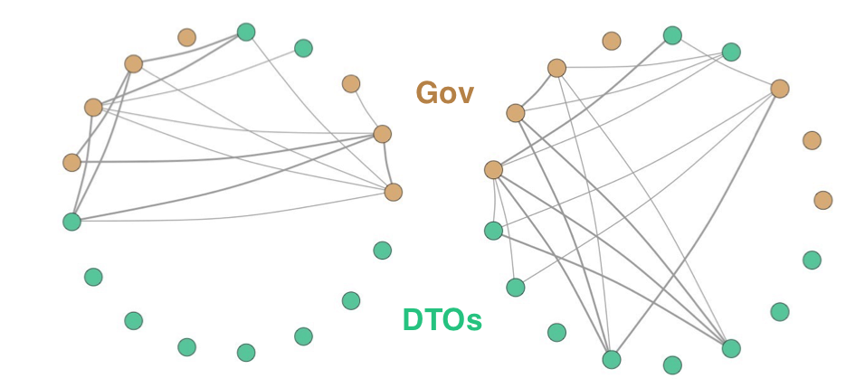Figure 1: The network graph on the left represents conflict between government and DTO actors in the year 2005. The network graph on the right represents conflict in 2009. The complexity and density of the network has increased substantially following the militarized policy shift in 2006.